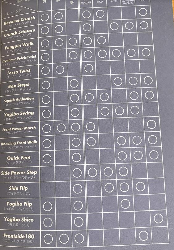 ヨギボートレーニング冊子